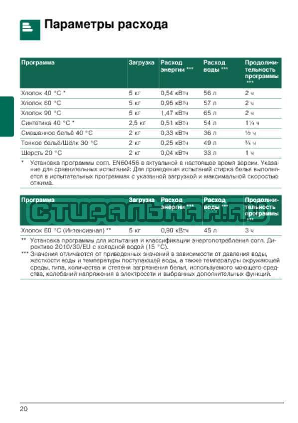 Инструкция Bosch WLG20060OE Classixx 5 страница №20