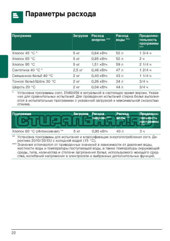 Инструкция Bosch WLG24160OE Maxx 5 страница №22
