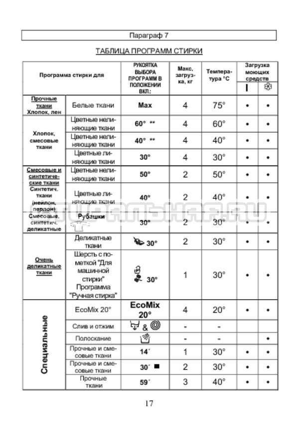 Инструкция Candy AQUA 2D1040-07 страница №17