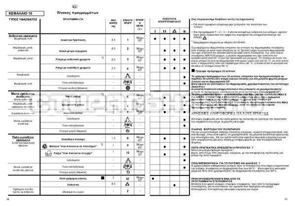 Инструкция Candy CBE 825 T страница №20