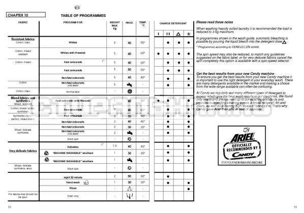 Инструкция Candy CBL 85 страница №27