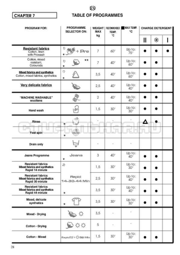 Инструкция Candy CDB 475 DN-07 страница №28