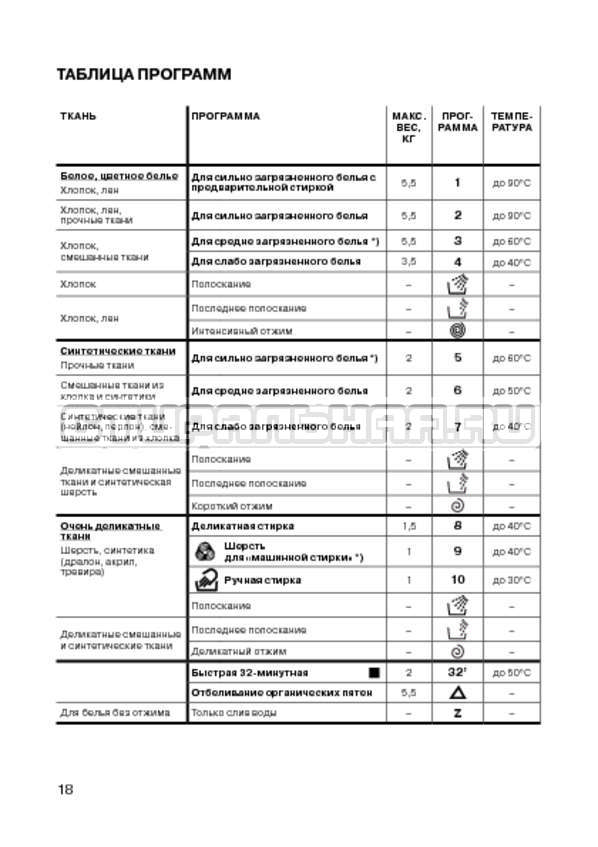 Инструкция Candy CIN 100 T страница №20
