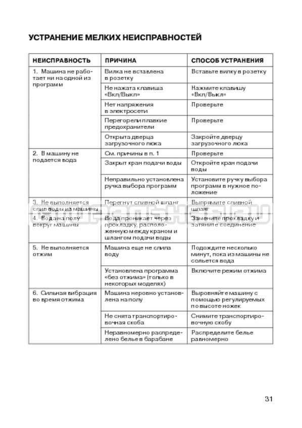 Инструкция Candy CIW 100T страница №33