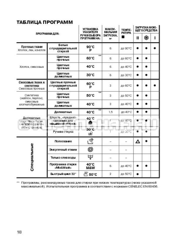 Инструкция Candy CWB 100 S страница №20