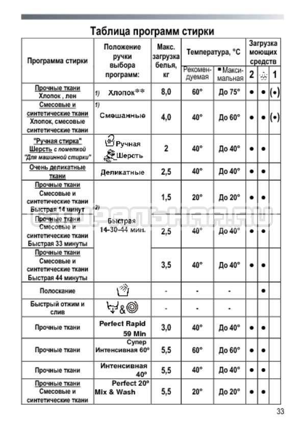 Инструкция Candy EVO44 8123DCW страница №33