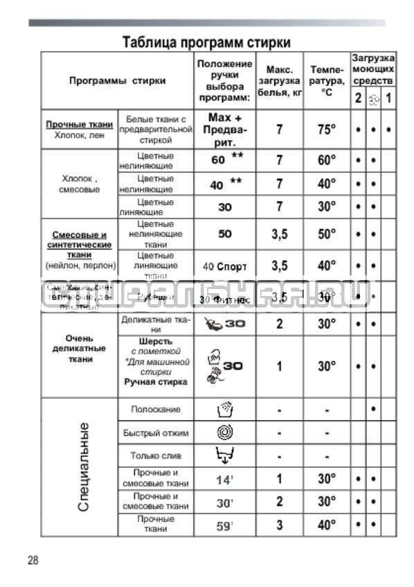 Инструкция Candy GC 1072 D страница №28
