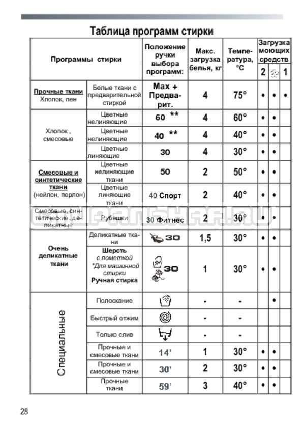 Инструкция Candy GC3 1042 D страница №28