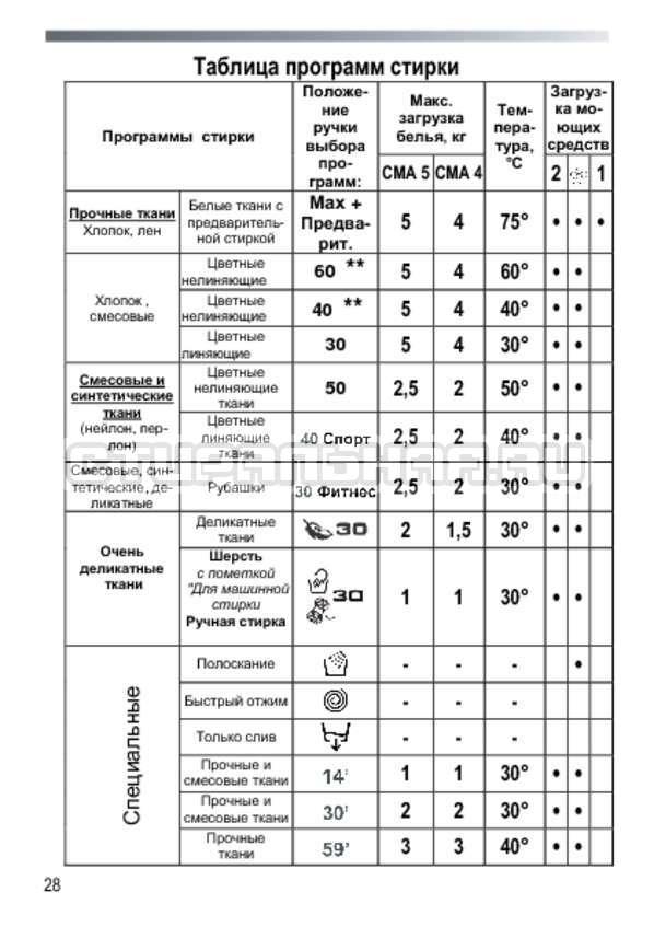 Инструкция Candy GC3 1051 D страница №28