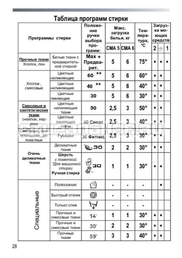 Инструкция Candy GC4 1051 D страница №28