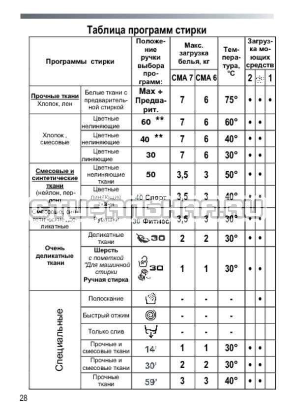 Инструкция Candy GC4 1072 D страница №28