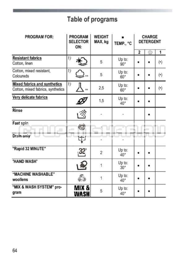 Инструкция Candy GOY 1050 D страница №64