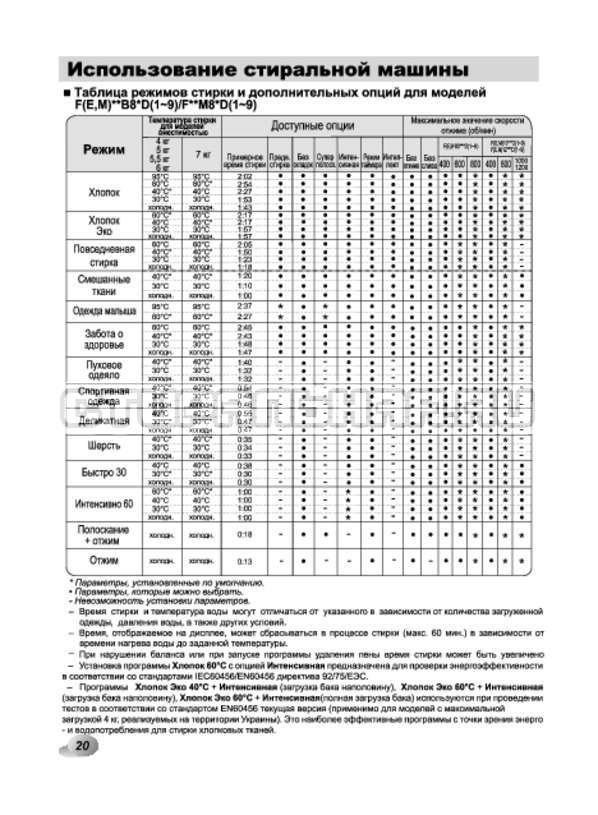 Инструкция LG F10B9LD страница №20