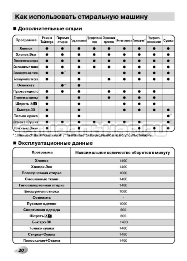 Инструкция LG F1480RDS страница №20