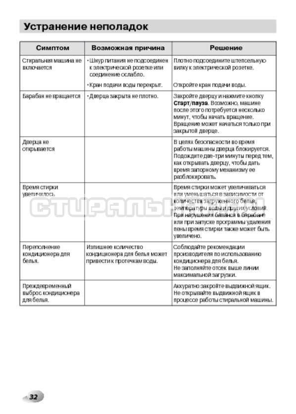 Инструкция LG F1495BDS страница №32