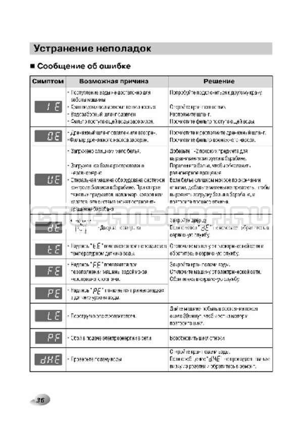 Инструкция LG F1496AD3 страница №36