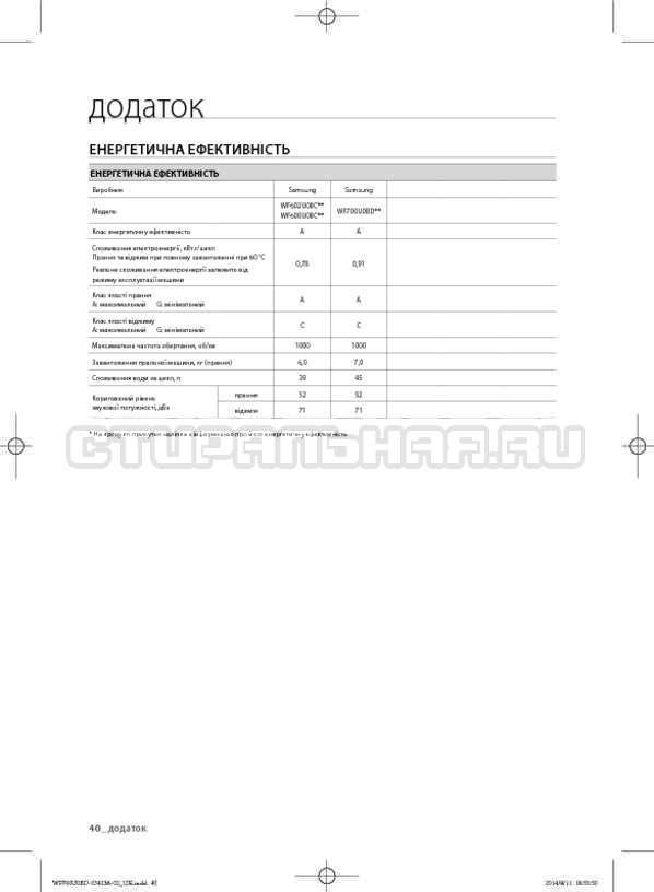 Инструкция Samsung WF602U0BCSD страница №82