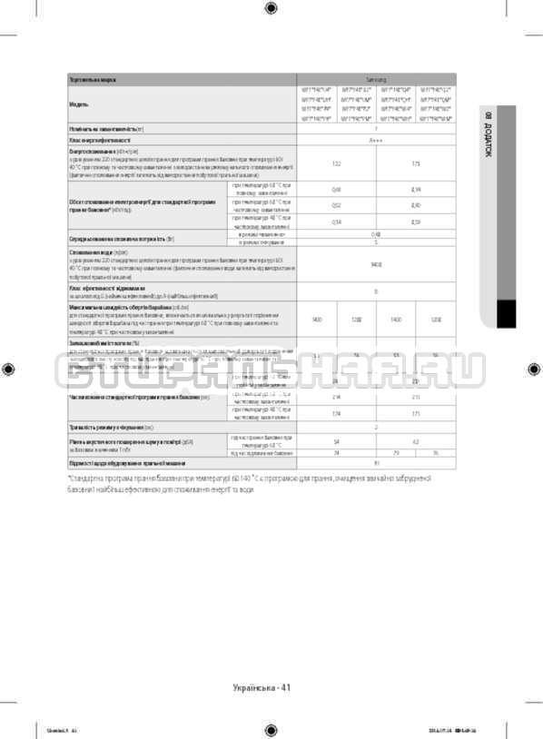 Инструкция Samsung WF80F5E2W4W/LP страница №85