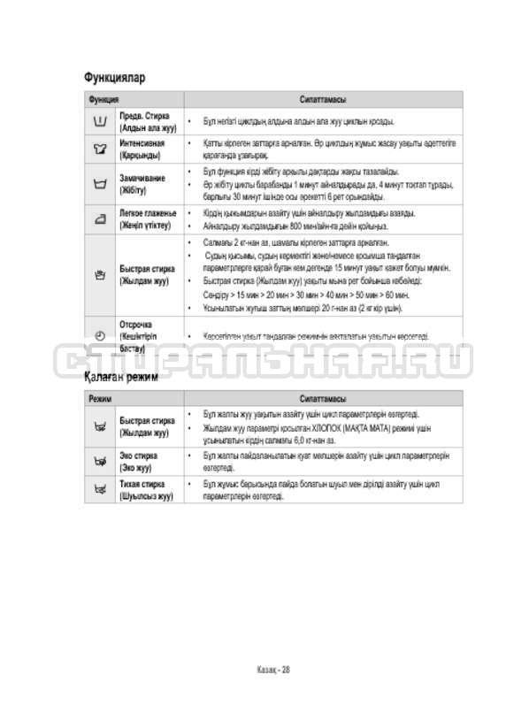 Инструкция Samsung WW12H8400EX/LP страница №124